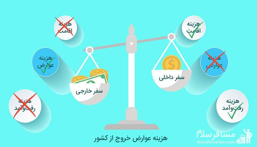 آیا می دانستید با هزینه عوارض خروج از کشور می توانید به پرطرفدارترین شهرهای ایران سفر کنید؟
