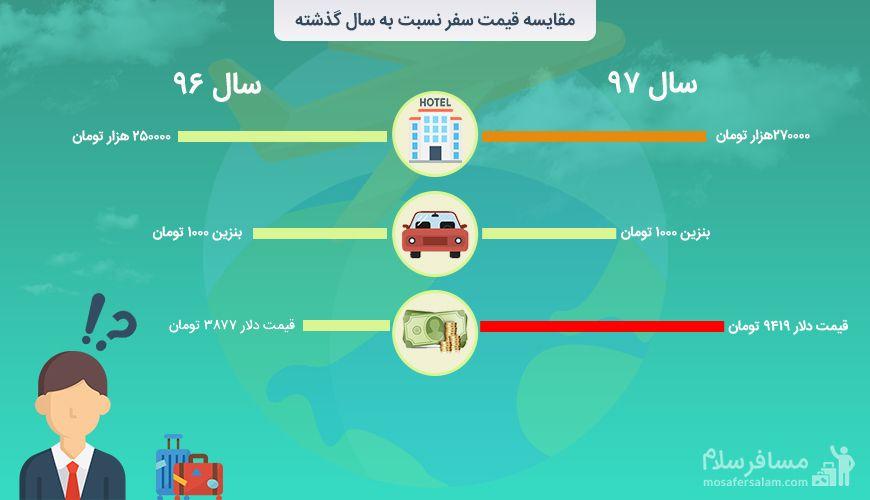 اینفوگرافی مقایسه قیمت سفر