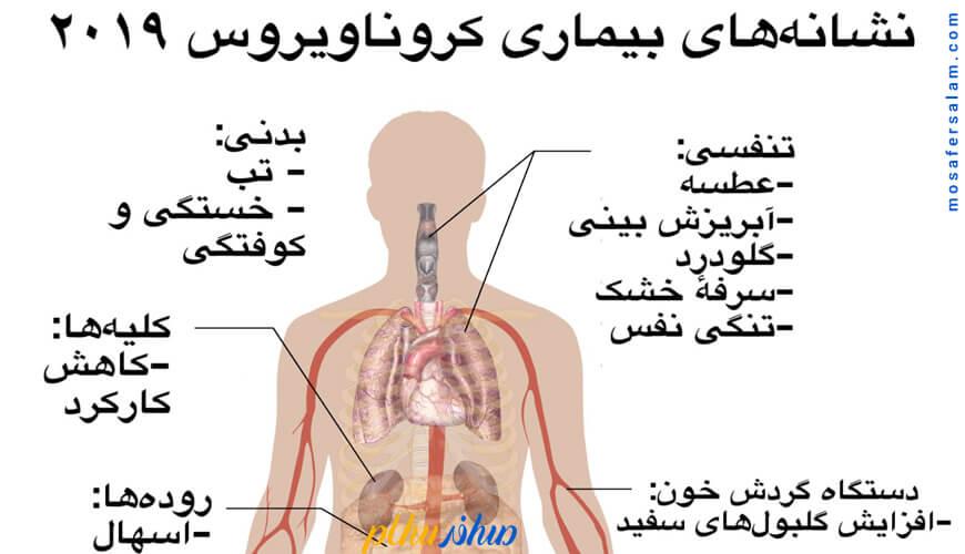 مهم ترین علامت ابتلا به ویروس کرونا
